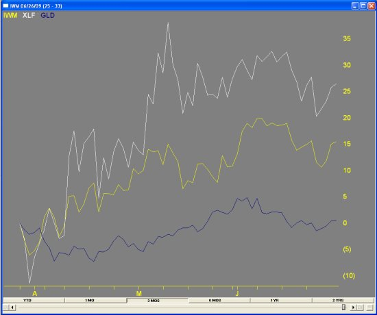 comparisonXLF-IWM-GLD